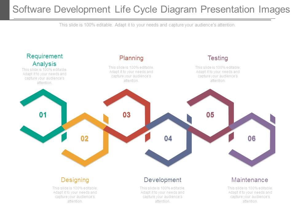 web application development life cycle with diagram