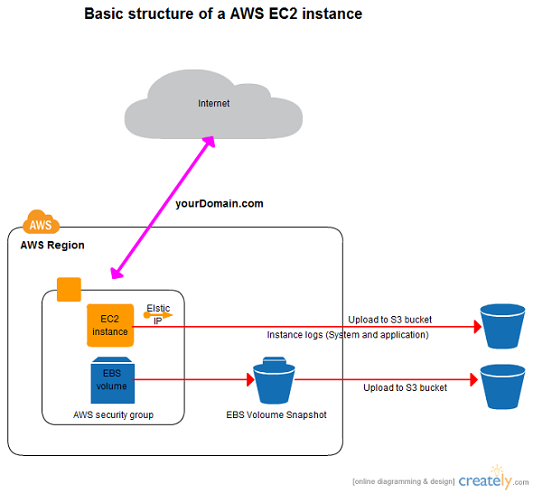 chat application database architecture diagram