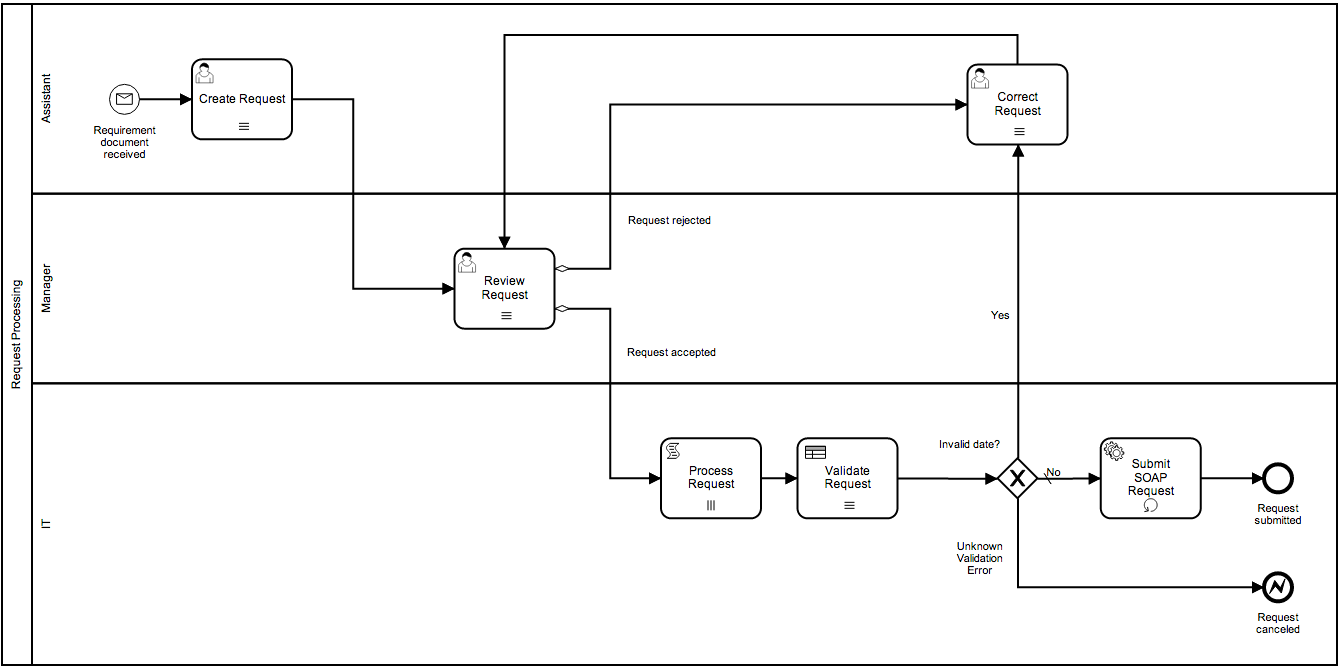 system of online application processing soap server ii